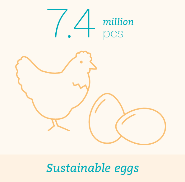 Sustainable eggs