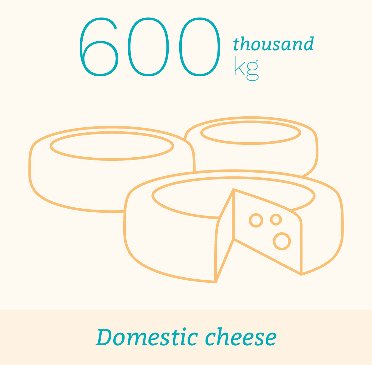 Domestic cheese